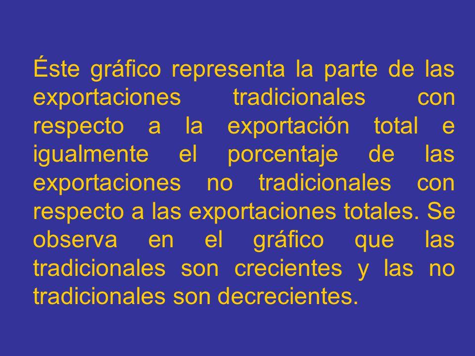 Éste gráfico representa la parte de las exportaciones tradicionales con respecto a la exportación total e igualmente el porcentaje de las exportacione