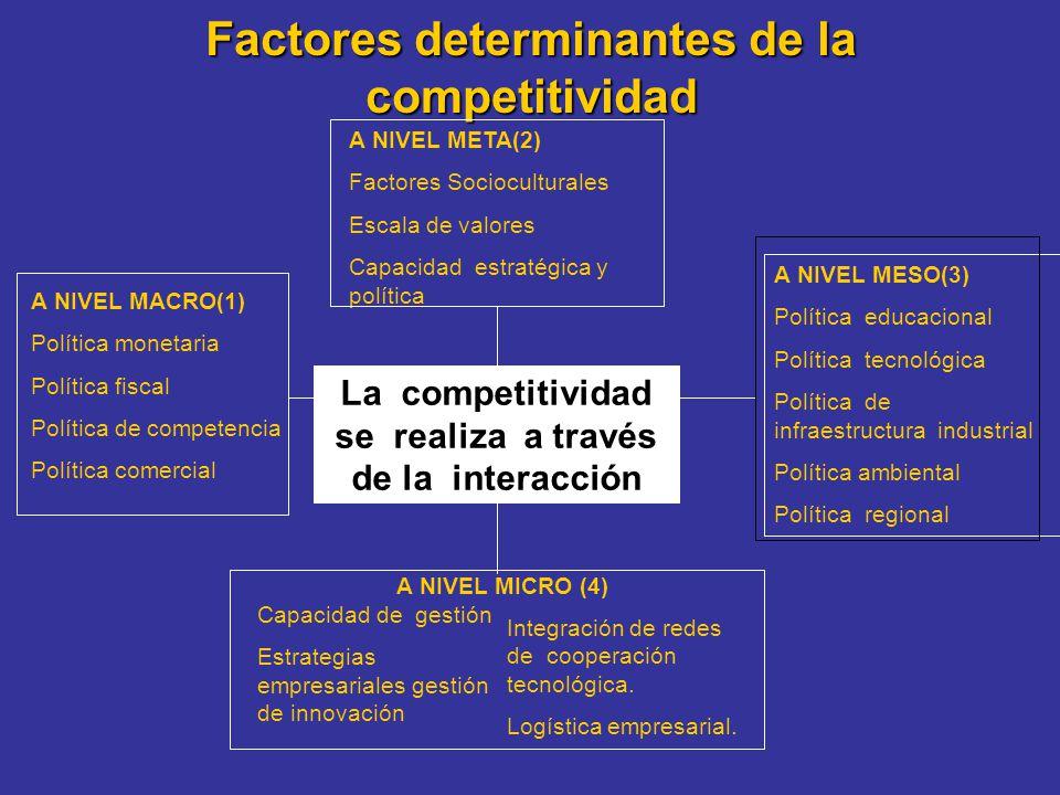 Factores determinantes de la competitividad A NIVEL META(2) Factores Socioculturales Escala de valores Capacidad estratégica y política A NIVEL MACRO(