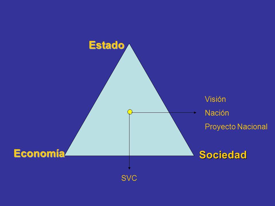 EstadoEconomía Sociedad Visión Nación Proyecto Nacional SVC
