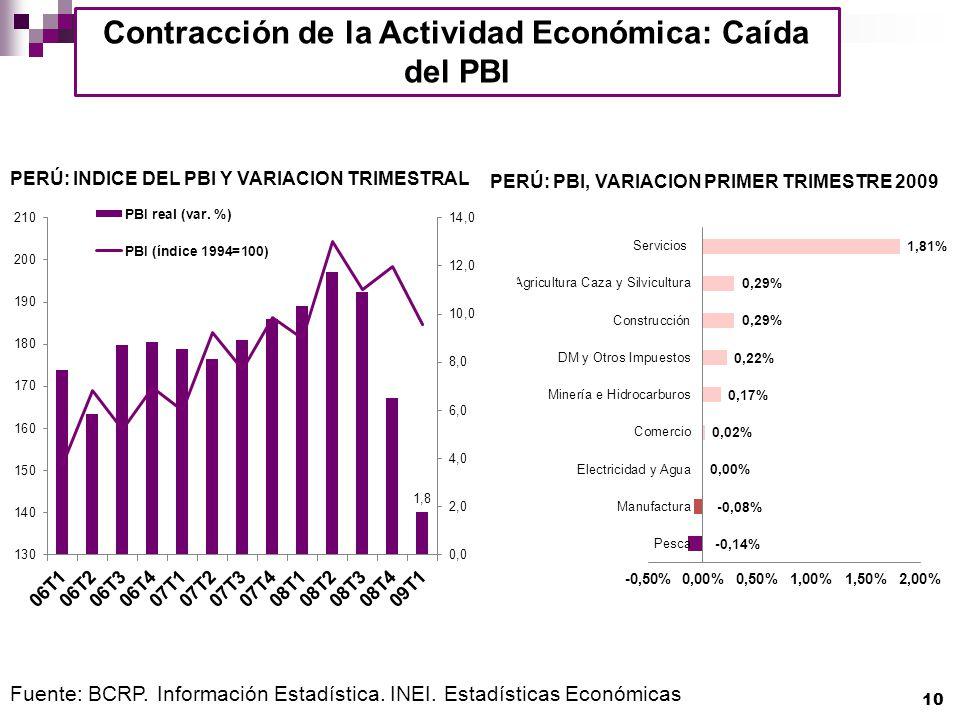 Contracción de la Actividad Económica: Caída del PBI PERÚ: INDICE DEL PBI Y VARIACION TRIMESTRAL PERÚ: PBI, VARIACION PRIMER TRIMESTRE 2009 Fuente: BC