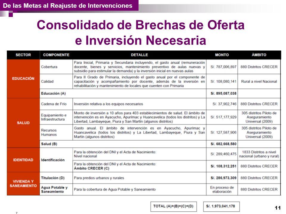 De las Metas al Reajuste de Intervenciones Consolidado de Brechas de Oferta e Inversión Necesaria 11
