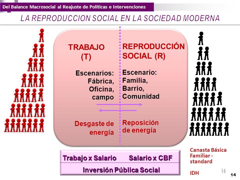 14.. TRABAJO (T) Escenarios: Fábrica, Oficina, campo Desgaste de energía REPRODUCCIÓN SOCIAL (R) Escenario: Familia, Barrio, Comunidad Reposición de e
