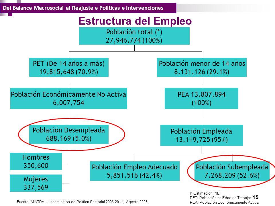 Población total (*) 27,946,774 (100%) PET (De 14 años a más) 19,815,648 (70.9%) Población menor de 14 años 8,131,126 (29.1%) Población Económicamente