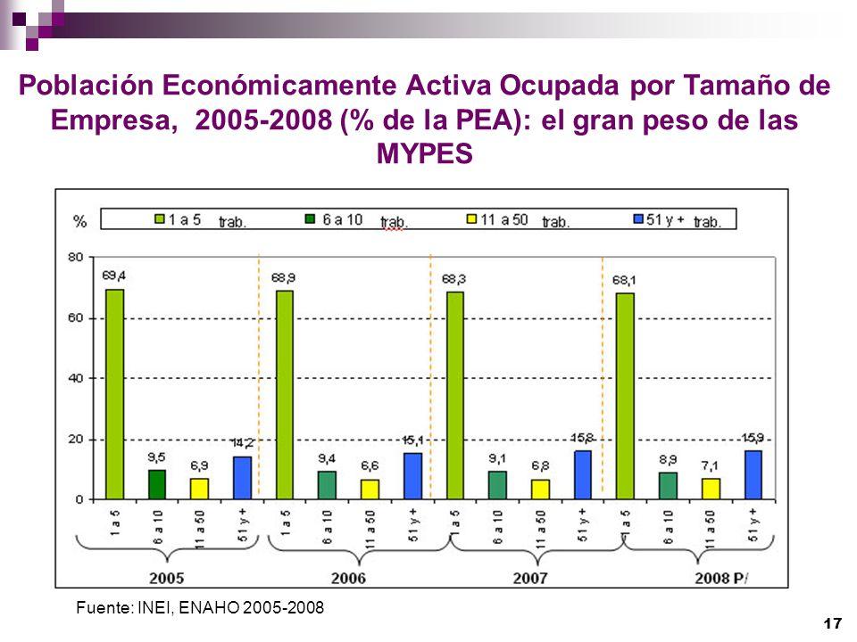 Población Económicamente Activa Ocupada por Tamaño de Empresa, 2005-2008 (% de la PEA): el gran peso de las MYPES Fuente: INEI, ENAHO 2005-2008 17