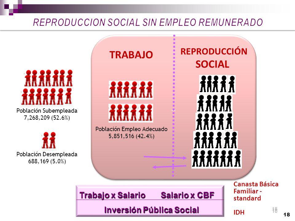 18.. TRABAJO REPRODUCCIÓN SOCIAL Trabajo x Salario Salario x CBF Inversión Pública Social Inversión Pública Social Canasta Básica Familiar - standard
