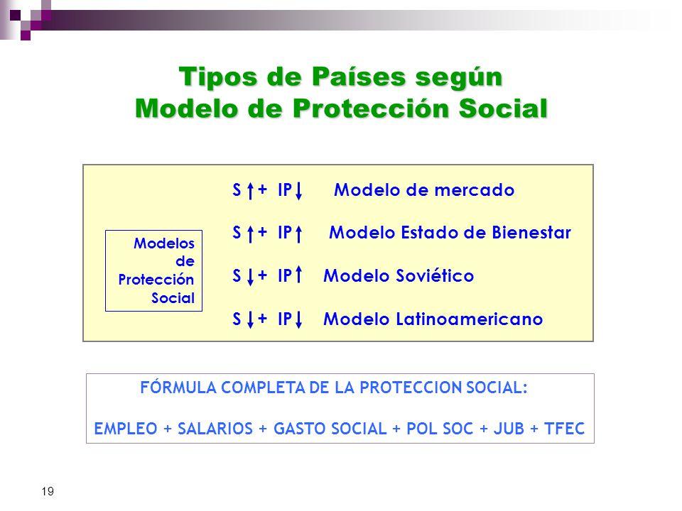 19 Modelos de Protección Social S + IP Modelo de mercado S + IP Modelo Estado de Bienestar S + IP Modelo Soviético S + IP Modelo Latinoamericano Tipos