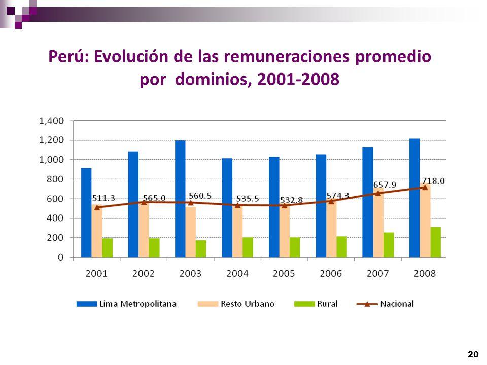Perú: Evolución de las remuneraciones promedio por dominios, 2001-2008 20