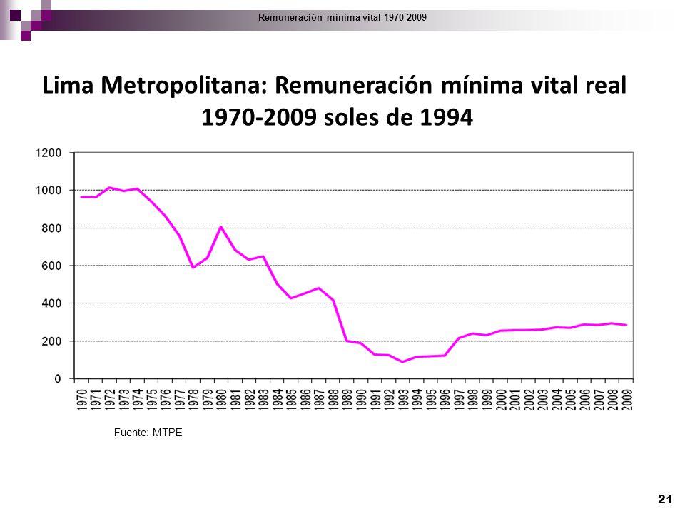 Lima Metropolitana: Remuneración mínima vital real 1970-2009 soles de 1994 Remuneración mínima vital 1970-2009 Fuente: MTPE 21
