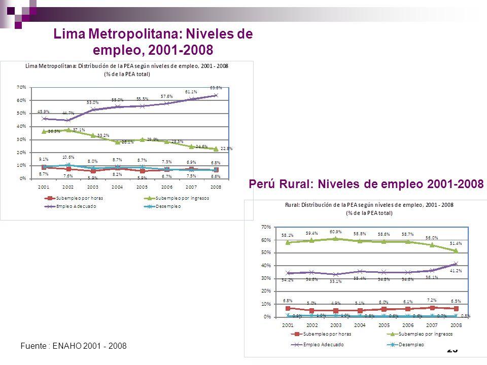 Lima Metropolitana: Niveles de empleo, 2001-2008 23 Fuente : ENAHO 2001 - 2008 Perú Rural: Niveles de empleo 2001-2008