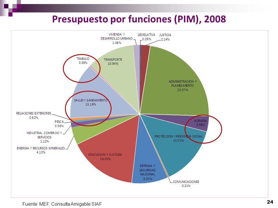 Presupuesto por funciones (PIM), 2008 24 Fuente: MEF, Consulta Amigable SIAF