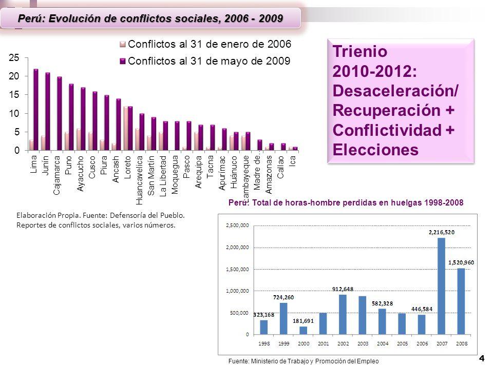 Perú: Total de horas-hombre perdidas en huelgas 1998-2008 Fuente: Ministerio de Trabajo y Promoción del Empleo Trienio 2010- 2012: Desaceleración/ Rec
