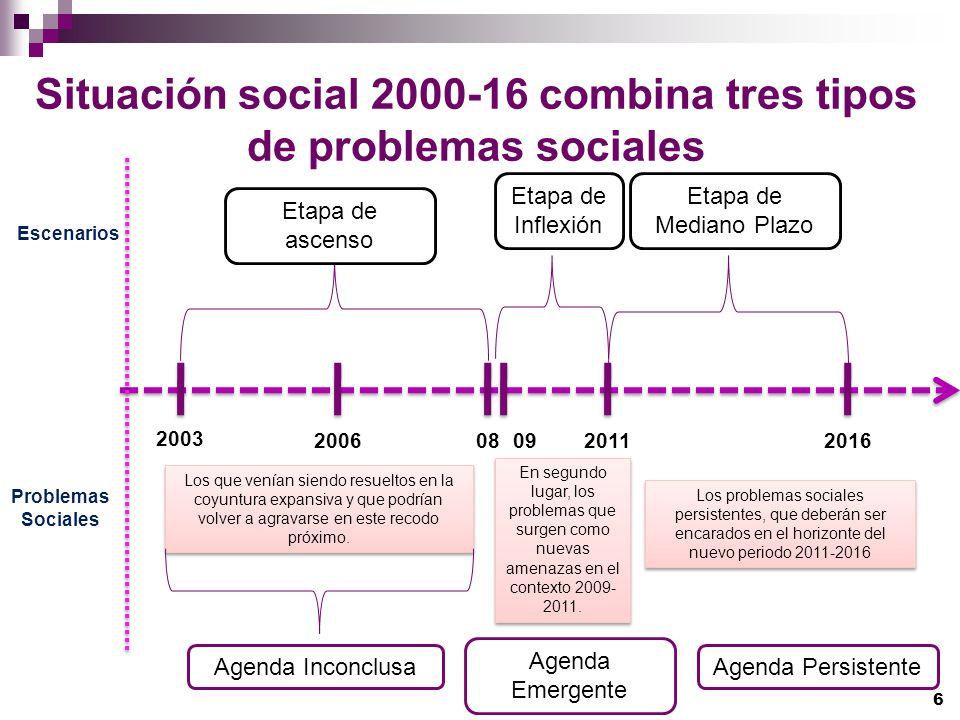 Situación social 2000-16 combina tres tipos de problemas sociales Los que venían siendo resueltos en la coyuntura expansiva y que podrían volver a agr