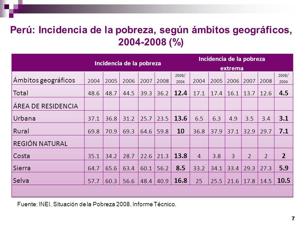 Perú: Incidencia de la pobreza, según ámbitos geográficos, 2004-2008 (%) Fuente: INEI, Situación de la Pobreza 2008, Informe Técnico. 7