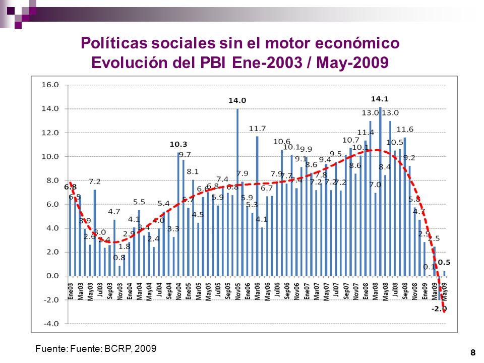 Políticas sociales sin el motor económico Evolución del PBI Ene-2003 / May-2009 Fuente: Fuente: BCRP, 2009 8