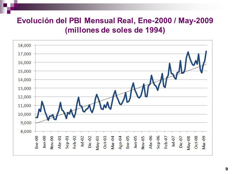 9 Evolución del PBI Mensual Real, Ene-2000 / May-2009 (millones de soles de 1994)