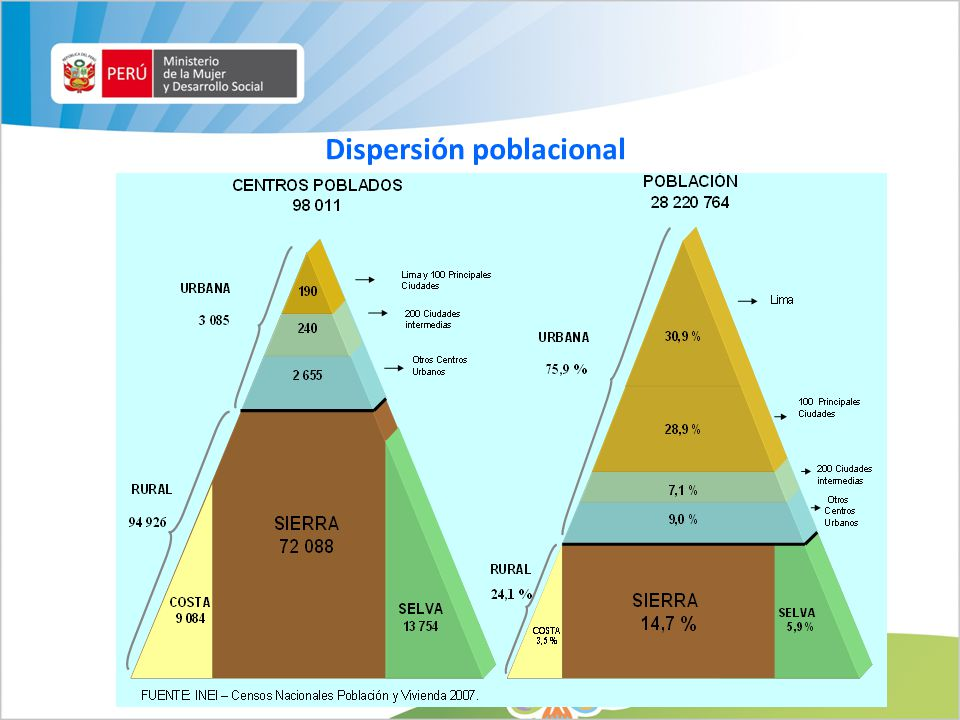 Dispersión poblacional