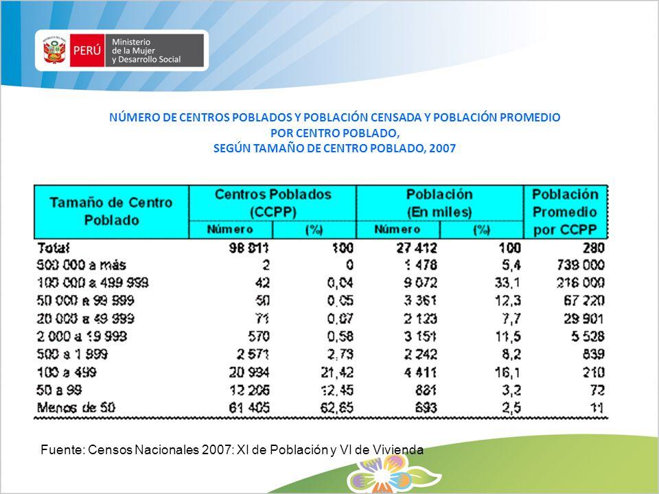 NÚMERO DE CENTROS POBLADOS Y POBLACIÓN CENSADA Y POBLACIÓN PROMEDIO POR CENTRO POBLADO, SEGÚN TAMAÑO DE CENTRO POBLADO, 2007 Fuente: Censos Nacionales