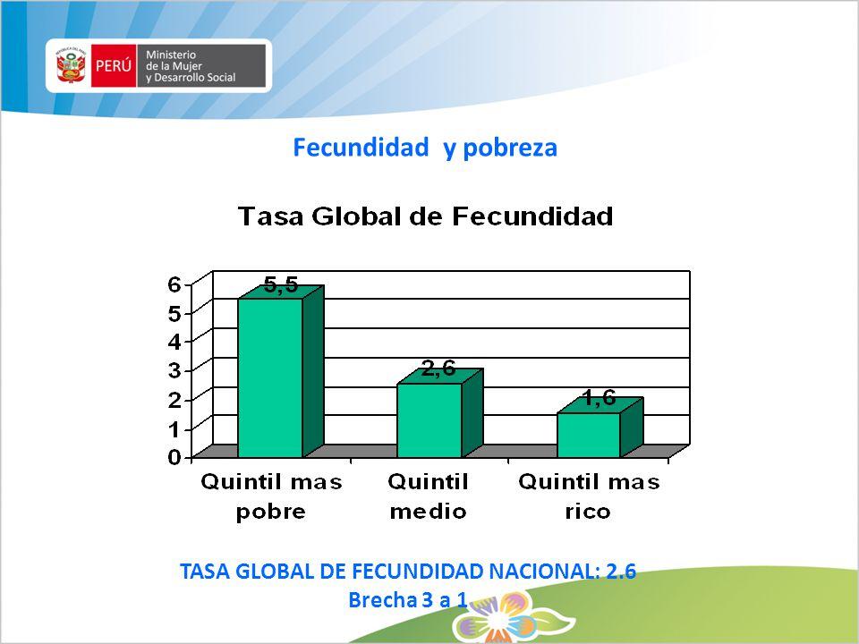 Fecundidad y pobreza TASA GLOBAL DE FECUNDIDAD NACIONAL: 2.6 Brecha 3 a 1