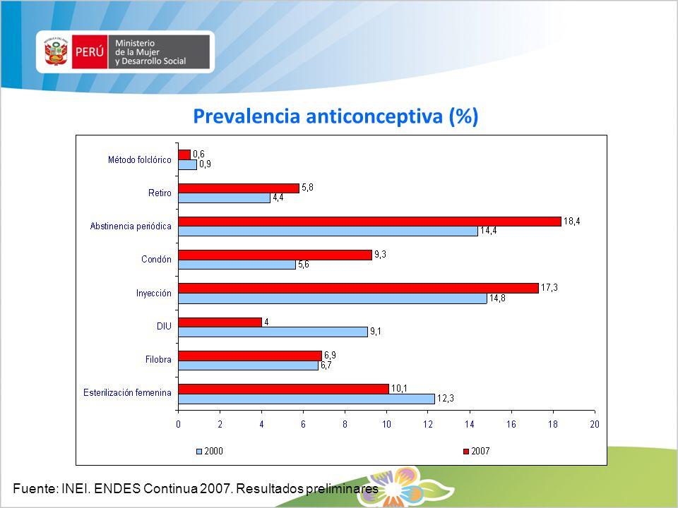 Prevalencia anticonceptiva (%) Fuente: INEI. ENDES Continua 2007. Resultados preliminares