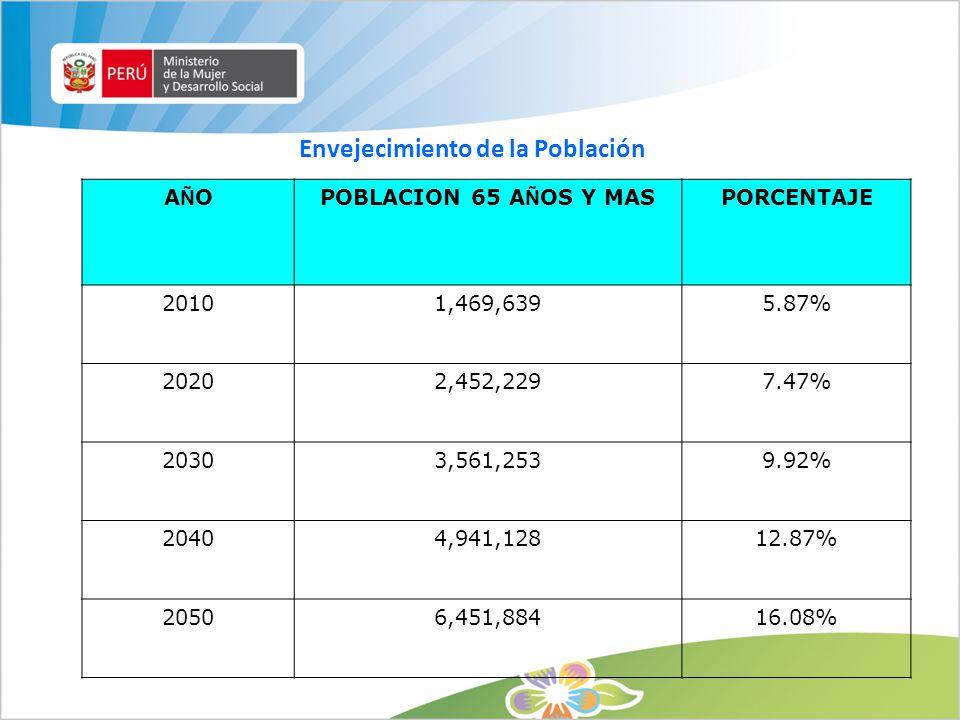 Envejecimiento de la Población AÑOAÑOPOBLACION 65 A Ñ OS Y MASPORCENTAJE 20101,469,6395.87% 20202,452,2297.47% 20303,561,2539.92% 20404,941,12812.87%