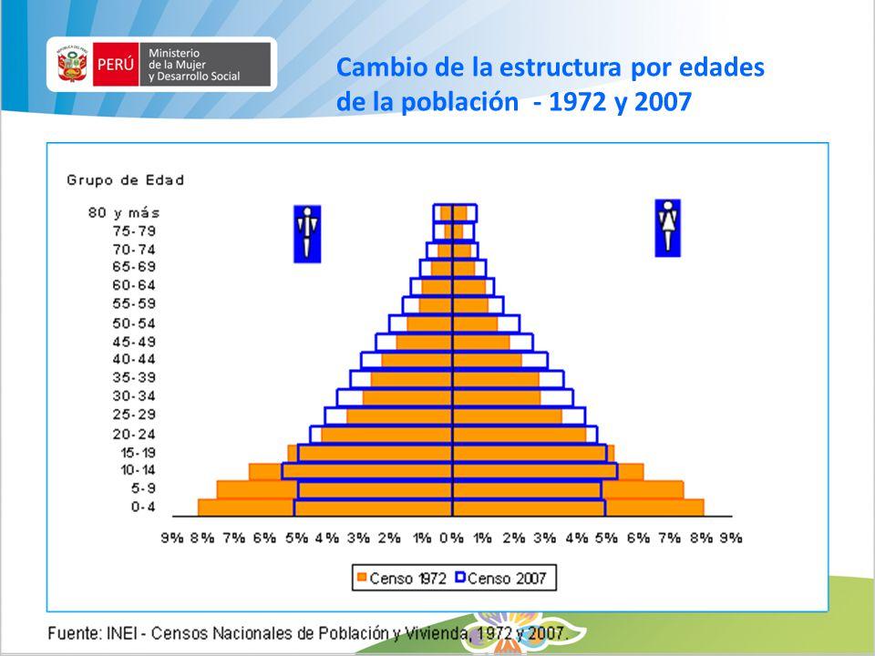 Cambio de la estructura por edades de la población - 1972 y 2007