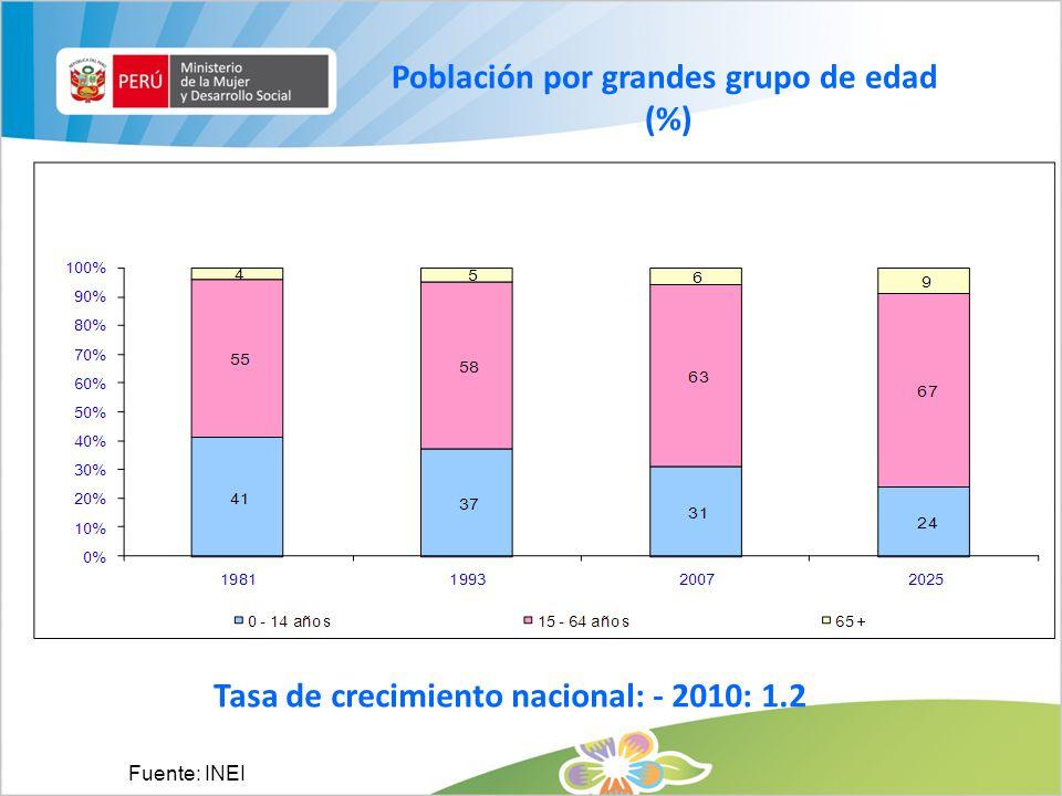 Población por grandes grupo de edad (%) Fuente: INEI Tasa de crecimiento nacional: - 2010: 1.2