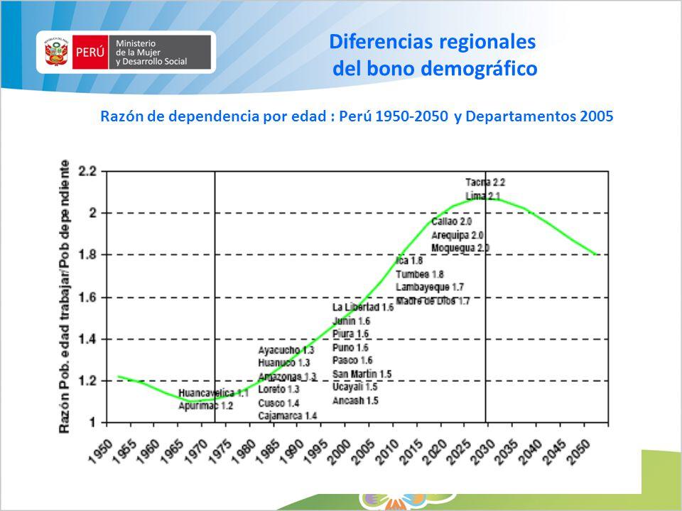 Diferencias regionales del bono demográfico Razón de dependencia por edad : Perú 1950-2050 y Departamentos 2005