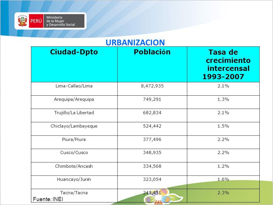 URBANIZACION Fuente: INEI Ciudad-DptoPoblaci ó nTasa de crecimiento intercensal 1993-2007 Lima-Callao/Lima8,472,9352.1% Arequipa/Arequipa749,2911.3% T