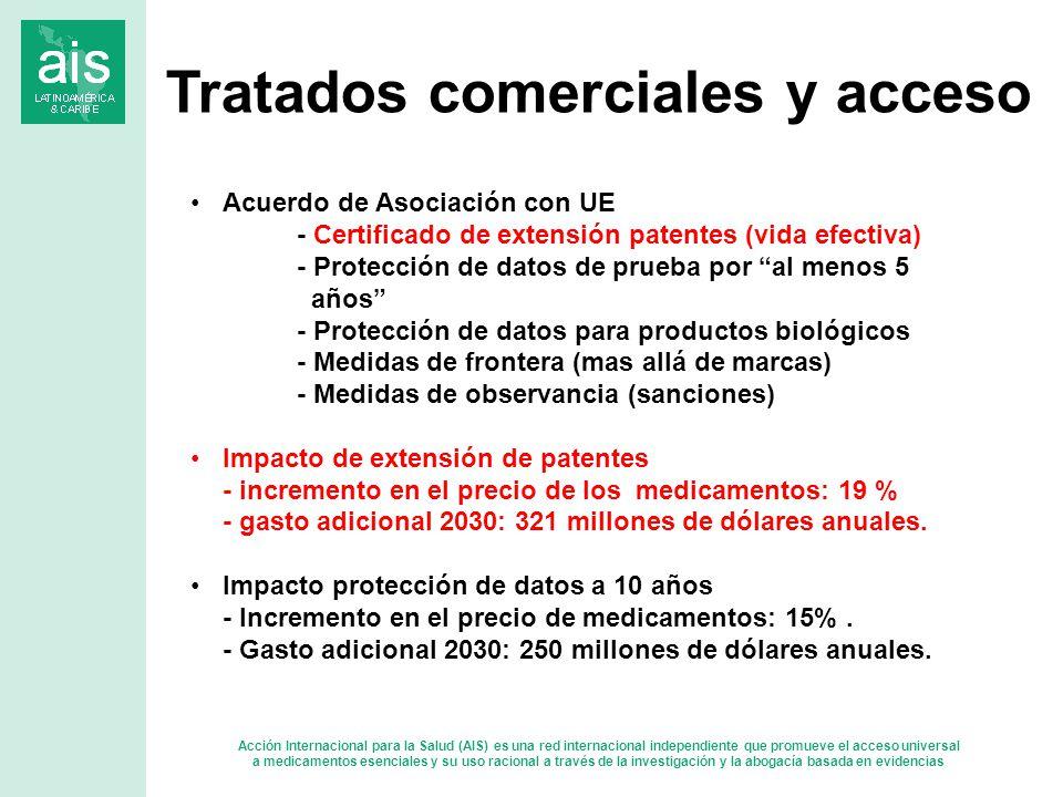 Acción Internacional para la Salud (AIS) es una red internacional independiente que promueve el acceso universal a medicamentos esenciales y su uso racional a través de la investigación y la abogacía basada en evidencias Acuerdo de Asociación con UE - Certificado de extensión patentes (vida efectiva) - Protección de datos de prueba por al menos 5 años - Protección de datos para productos biológicos - Medidas de frontera (mas allá de marcas) - Medidas de observancia (sanciones) Impacto de extensión de patentes - incremento en el precio de los medicamentos: 19 % - gasto adicional 2030: 321 millones de dólares anuales.