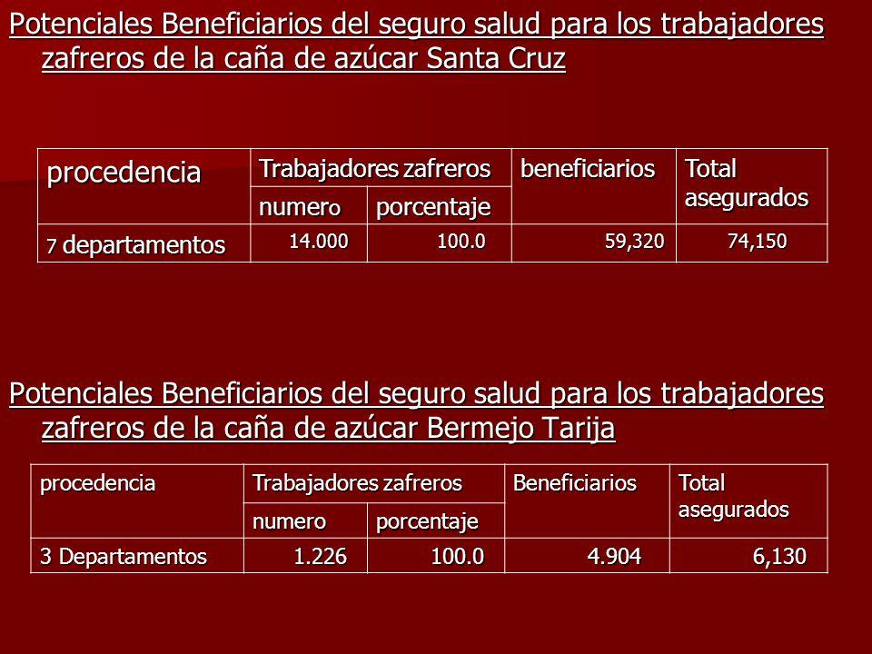 Potenciales Beneficiarios del seguro salud para los trabajadores zafreros de la caña de azúcar Santa Cruz Potenciales Beneficiarios del seguro salud p