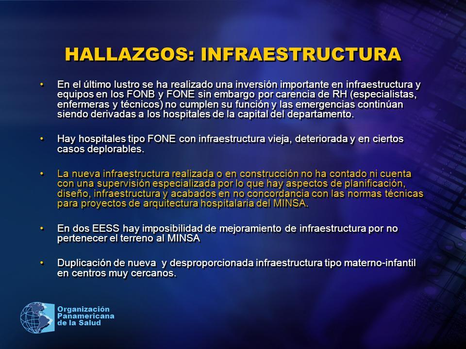 2005 Organización Panamericana de la Salud HALLAZGOS: INFRAESTRUCTURA En el último lustro se ha realizado una inversión importante en infraestructura