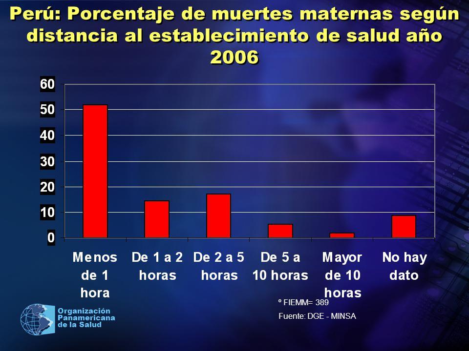 2005 Organización Panamericana de la Salud Perú: Porcentaje de muertes maternas según distancia al establecimiento de salud año 2006 º FIEMM= 389 Fuen