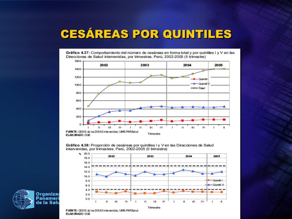 2005 Organización Panamericana de la Salud CESÁREAS POR QUINTILES