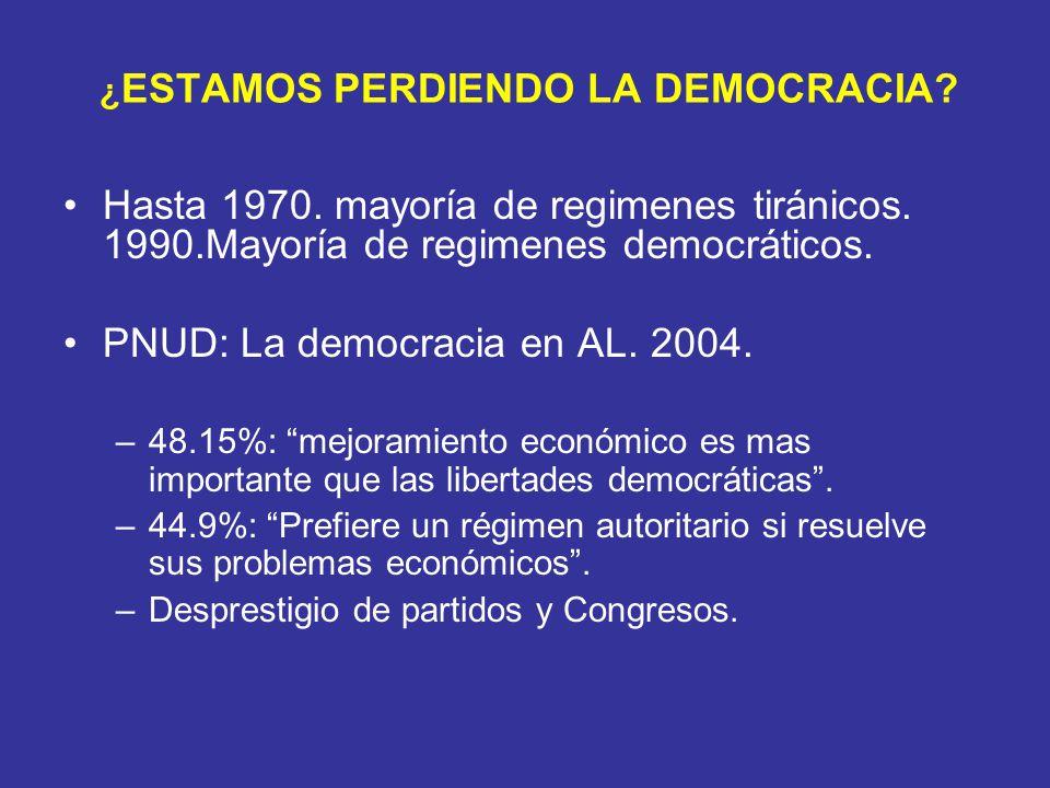 ¿ ESTAMOS PERDIENDO LA DEMOCRACIA? Hasta 1970. mayoría de regimenes tiránicos. 1990.Mayoría de regimenes democráticos. PNUD: La democracia en AL. 2004