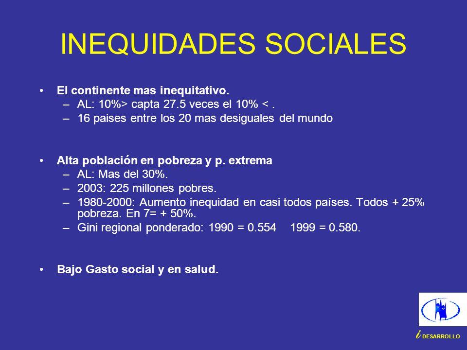 INEQUIDADES SOCIALES El continente mas inequitativo. –AL: 10%> capta 27.5 veces el 10% <. –16 paises entre los 20 mas desiguales del mundo Alta poblac