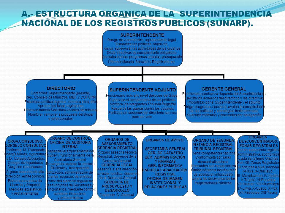 1.- ESTATUTO DE LA SUPERINTENDENCIA NACIONAL DE LOS REGISTROS PUBLICOS.