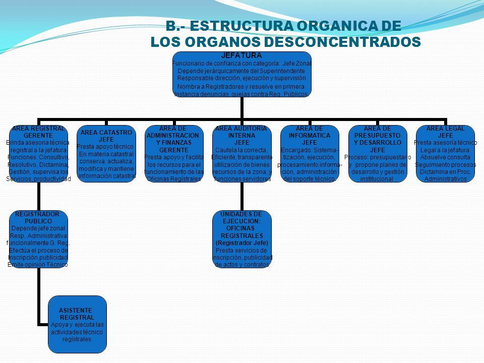 A.- ESTRUCTURA ORGANICA DE LA SUPERINTENDENCIA NACIONAL DE LOS REGISTROS PUBLICOS (SUNARP). SUPERINTENDENTE Rango de viceministro, representante legal