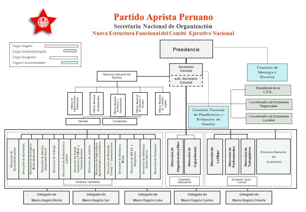 LA NUEVA ESTRUCTURA DEL COMITÉ EJECUTIVO NACIONAL Se institucionaliza la Presidencia del Partido, como máxima instancia de conducción política y parti