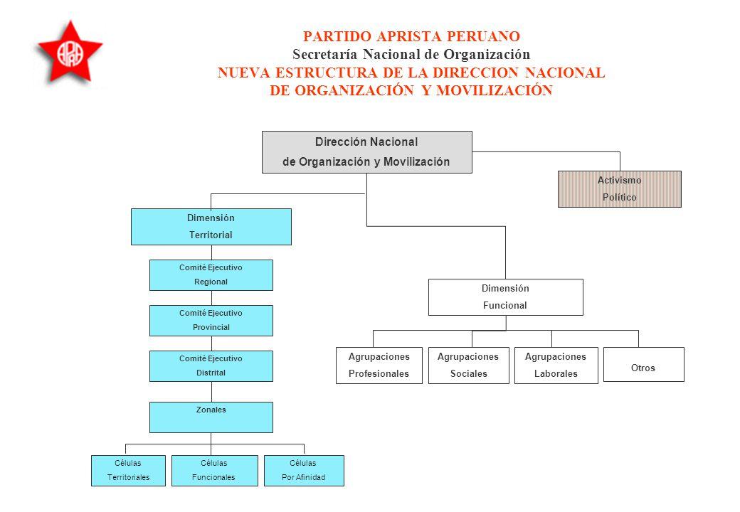 Partido Aprista Peruano Secretaría Nacional de Organización Nueva Estructura de la Presidencia y la Secretaría General del PAP Gerencia General del Pa