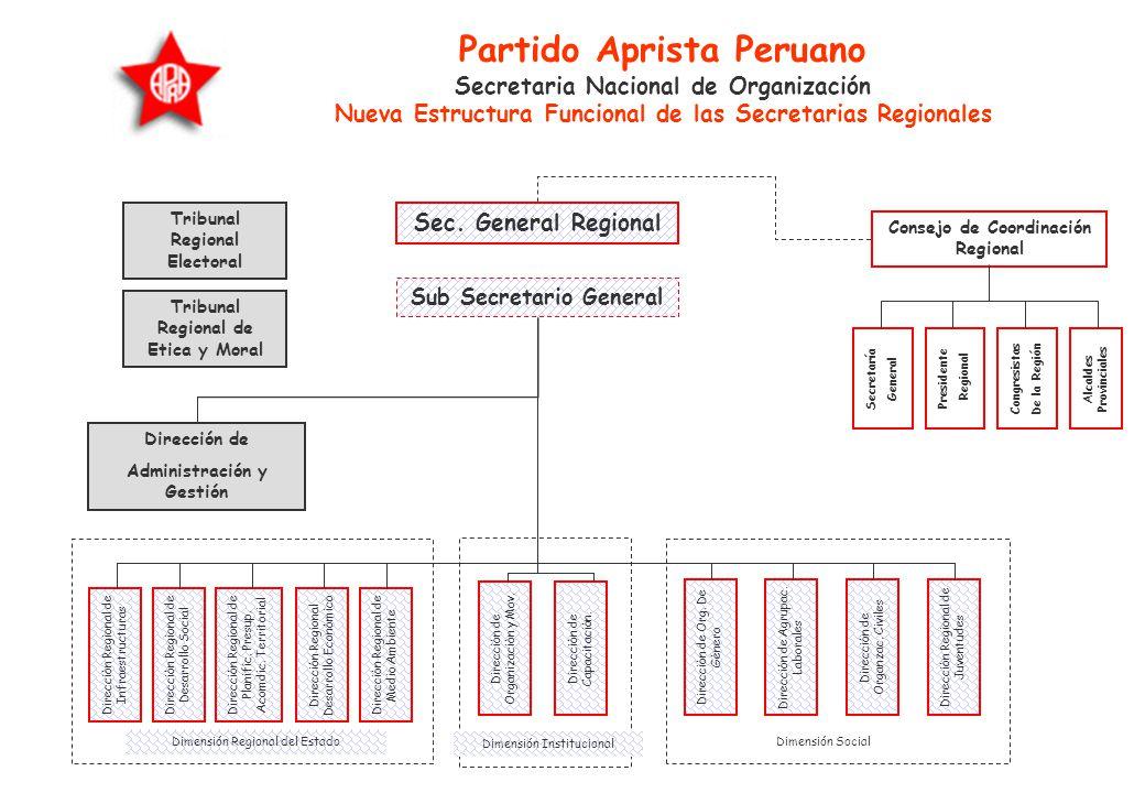 LOS COMITES REGIONALES, PROVINCIALES Y DISTRITALES §El criterio de flexibilidad es aplicable a partir de la estructura regional por lo que se consider