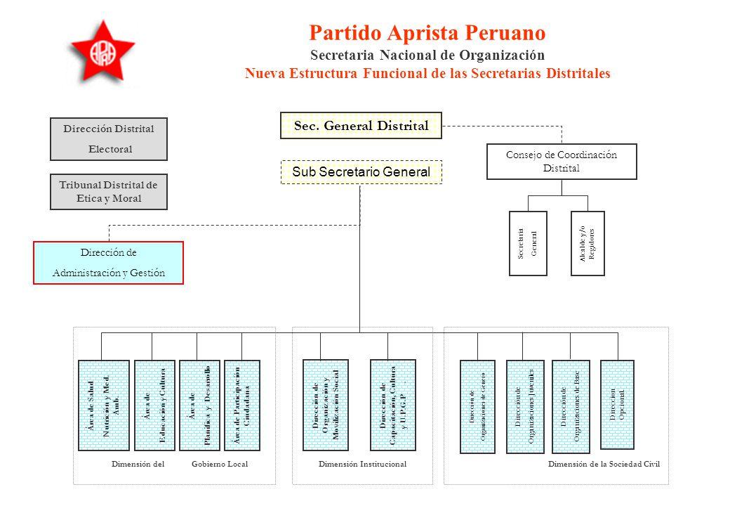 Partido Aprista Peruano Secretaria Nacional de Organización Nueva Estructura Funcional de las Secretarias Provinciales Dirección de Administración y G