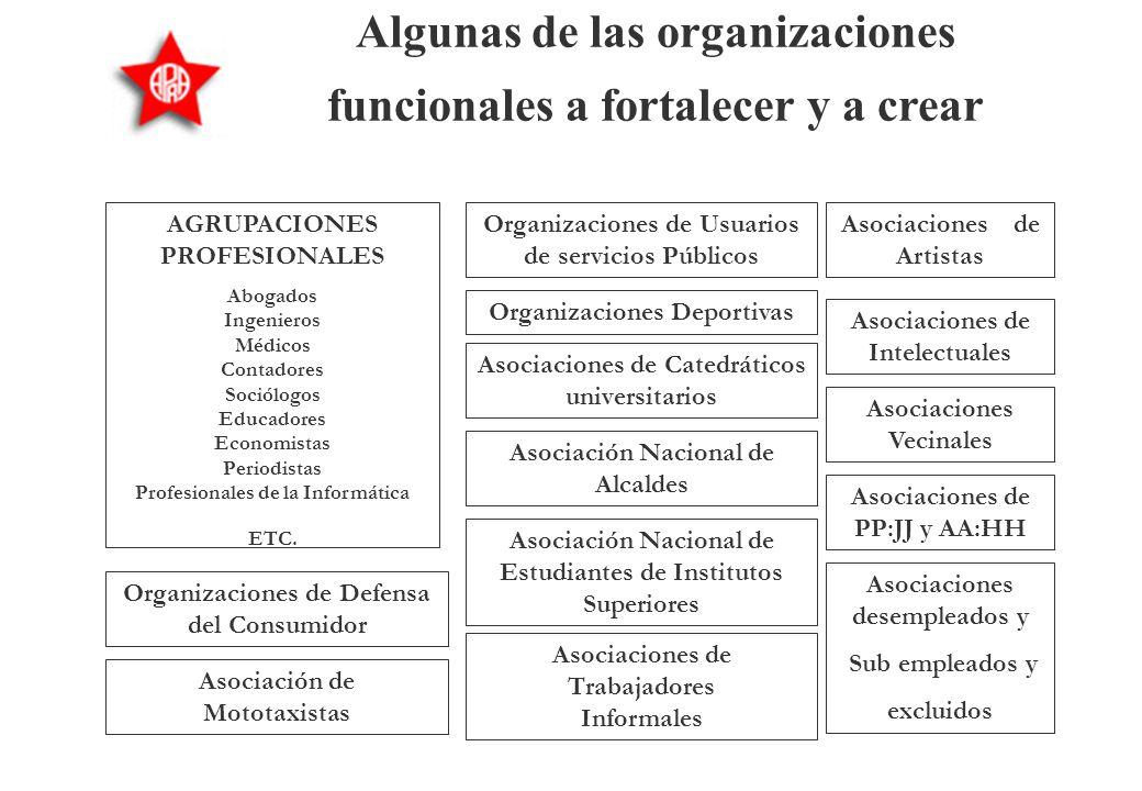LOS ORGANISMOS FUNCIONALES §La modernización del Partido y la propuesta de nueva estructura orgánica plantean la necesidad de relanzar y pontenciar lo