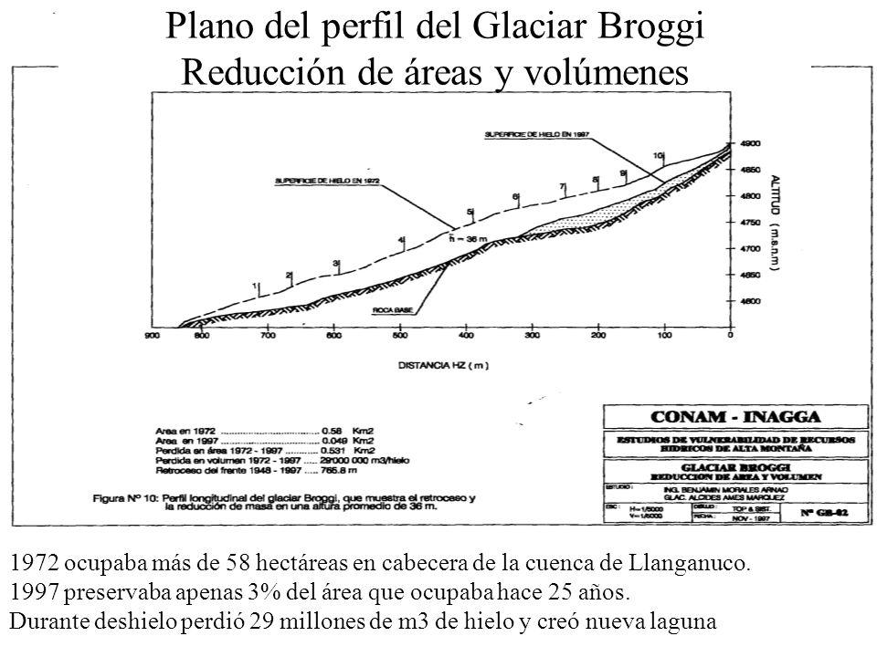 Plano del perfil del Glaciar Broggi Reducción de áreas y volúmenes 1972 ocupaba más de 58 hectáreas en cabecera de la cuenca de Llanganuco. 1997 prese