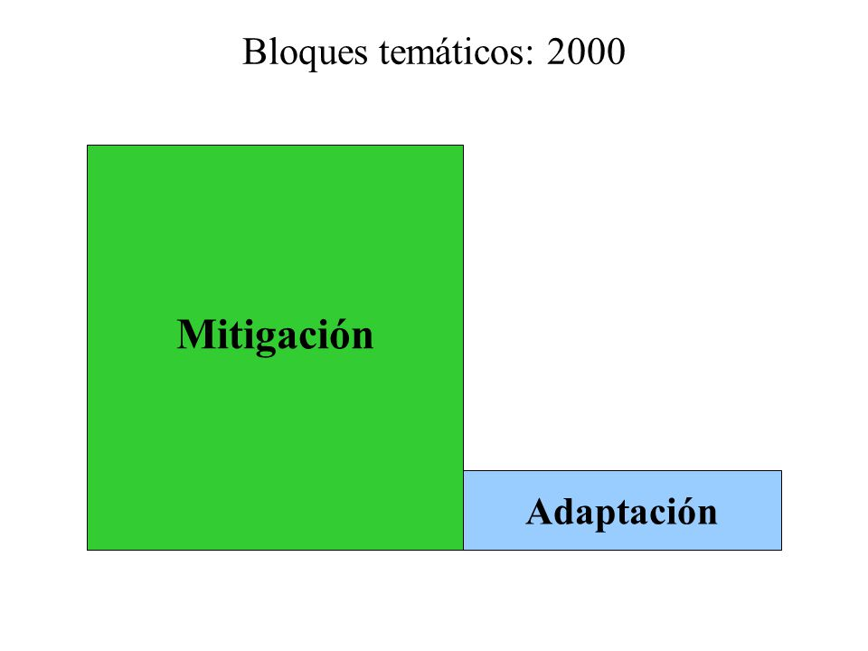 Mitigación Adaptación Bloques temáticos: 2000
