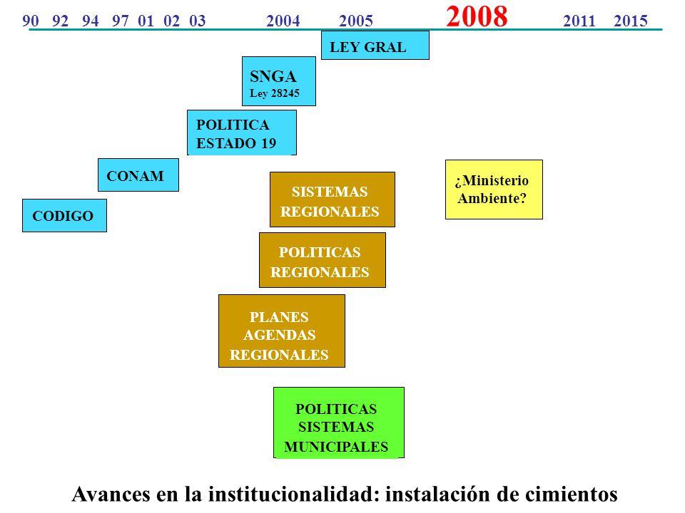 SISTEMAS REGIONALES CONAM Avances en la institucionalidad: instalación de cimientos 90 92 94 97 01 02 03 2004 2005 2008 2011 2015 LEY GRAL CODIGO SNGA