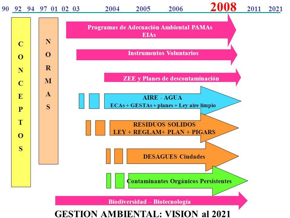 NORMASNORMAS Programas de Adecuación Ambiental PAMAs EIAs Instrumentos Voluntarios GESTION AMBIENTAL: VISION al 2021 ZEE y Planes de descontaminación CONCEPTOSCONCEPTOS AIRE - AGUA ECAs + GESTAs + planes + Ley aire limpio RESIDUOS SOLIDOS LEY + REGLAM+ PLAN + PIGARS DESAGUES Ciudades Contaminantes Orgánicos Persistentes Biodiversidad – Biotecnología 90 92 94 97 01 02 03 2004 2005 2006 2008 2011 2021
