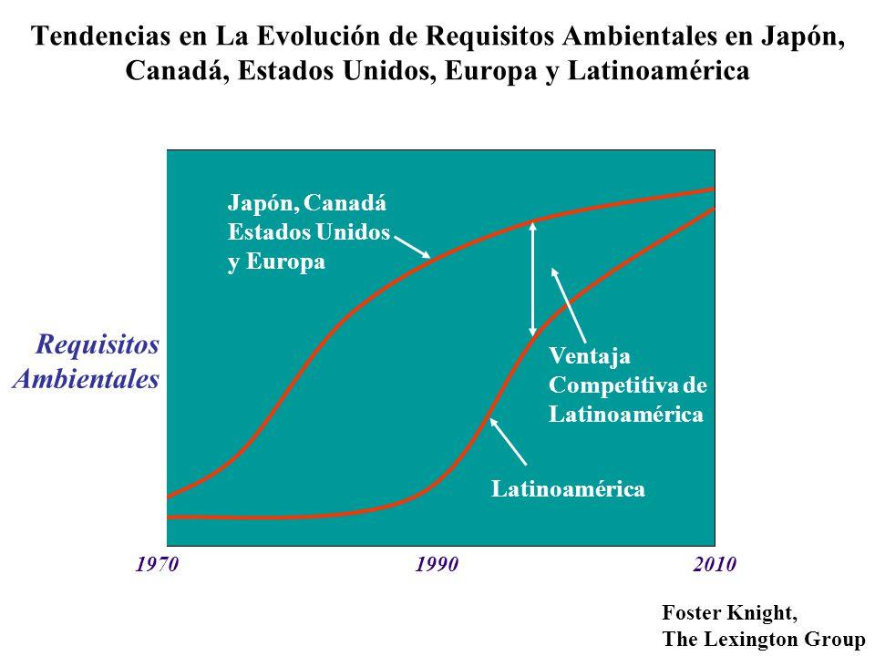 Tendencias en La Evolución de Requisitos Ambientales en Japón, Canadá, Estados Unidos, Europa y Latinoamérica 197019902010 Japón, Canadá Estados Unidos y Europa Ventaja Competitiva de Latinoamérica Latinoamérica Requisitos Ambientales Foster Knight, The Lexington Group
