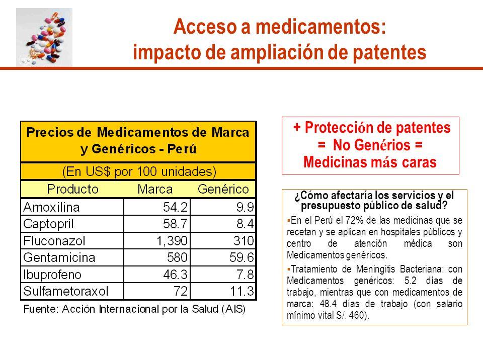 Acceso a medicamentos: impacto de ampliación de patentes + Protecci ó n de patentes = No Gen é rios = Medicinas m á s caras ¿Cómo afectaría los servic