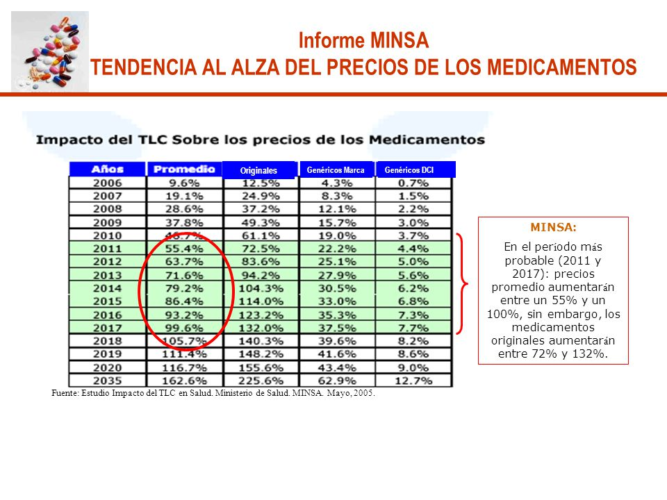 MINSA: En el per í odo m á s probable (2011 y 2017): precios promedio aumentar á n entre un 55% y un 100%, sin embargo, los medicamentos originales au