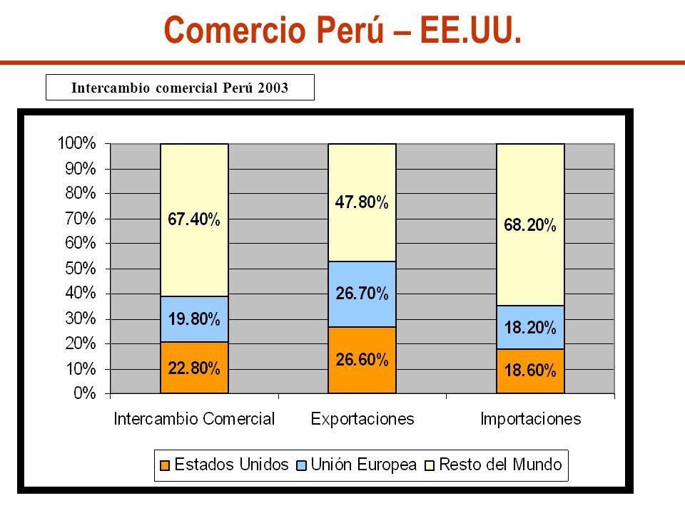 Comercio Perú – EE.UU. Intercambio comercial Perú 2003